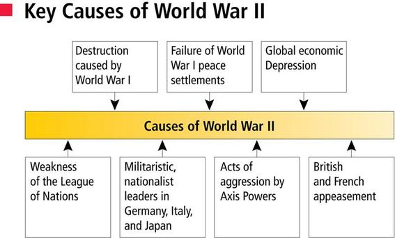cause of world war one essay World war i was one of the main causes of world war i history essay print during the late 1800's the system of alliances was the fourth cause of the war.